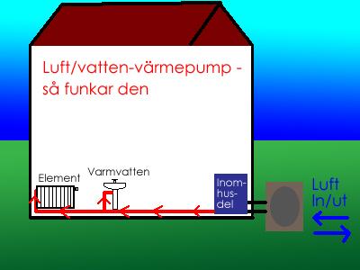 Luft/vatten-värmepumpen - så funkar den