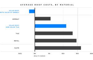 Jämförelser kostnad mellan valiga takbyten och Teslas solcellstak